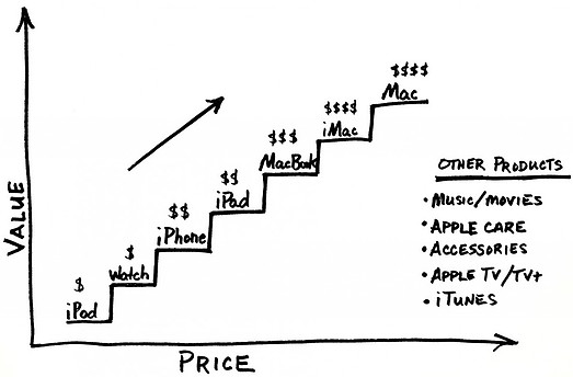 an example of Apple's Value Ladder